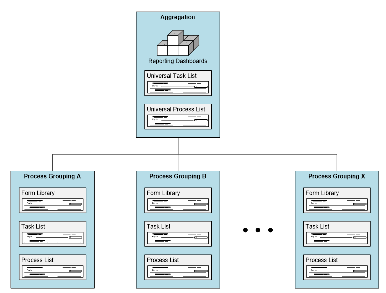 Recommended Winshuttle workflow solution architecture