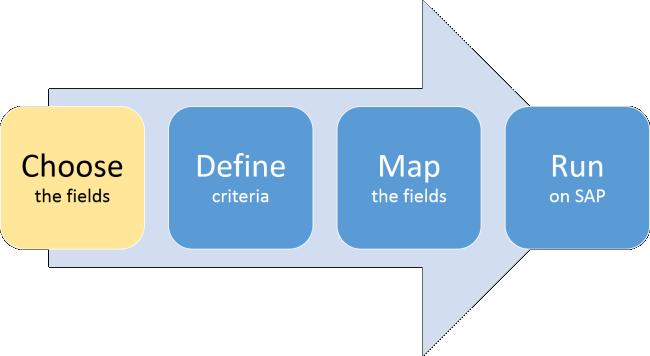 Choose query fields in an InfoSet or an SAP Query, Studio v11